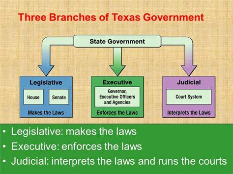 Branches Of Government  Mr E