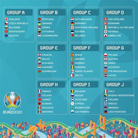 qualificazioni europei gironi calendario regole