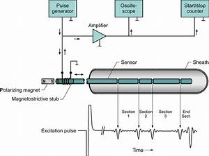 Schematic View Of An Ultrasonic Thin