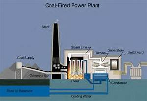 Environmental Engineering Solution  Coal