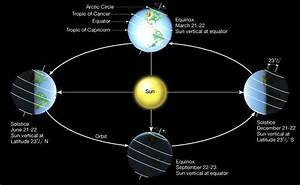 Moon Location in Solar System (page 2) - Pics about space