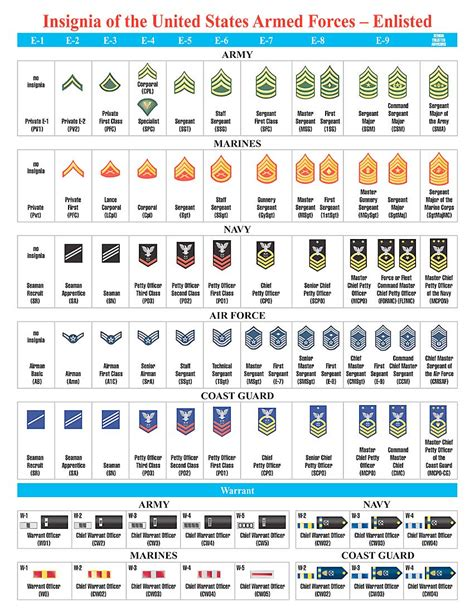 7 Best Images Of Air Force Rank Chart Printable Air