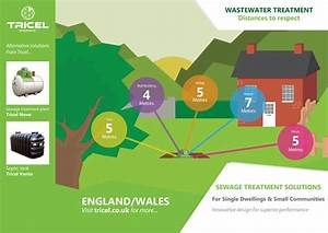 How To Plan Your Domestic Sewage Treatment Plant Installation