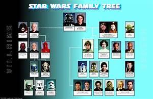 Star Wars family tree - Star Wars Photo (10167940) - Fanpop