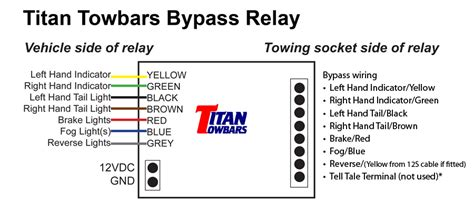 What Are Differences Between Tebas Titan Way Bypass