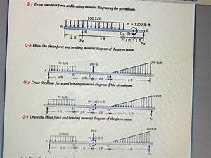 Solved  Draw The Shear Force And Bending Moment Diagram Of