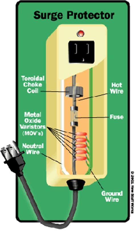 Surge Suppressors Selection Guide Engineering
