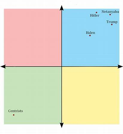 Compass Political According Politicalcompass