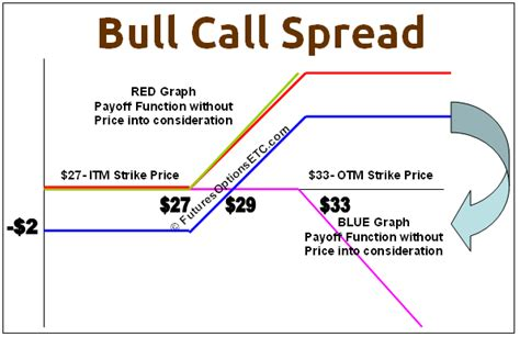 bull call spread payoff function exle options