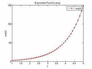 Draw Graph For Exp  Sin  Cos  Tan Using Matlab