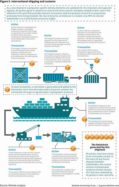 Blockchain Deloitte Sector Government Ppt International Understanding