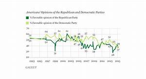 In First, Both Major Parties Fall Under 40% Favorability