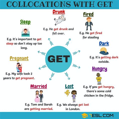 48 Common Collocations With Get  English Expressions  7 E S L