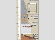 Stratigraphy Florissant Fossil Beds National Monument U