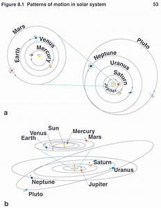 Solar System Formation 5 Steps - Pics about space
