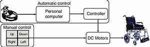 Block Diagram Of The Proposed Wheelchair Control System