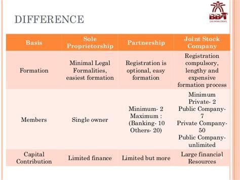 difference  sole proprietorship partnership