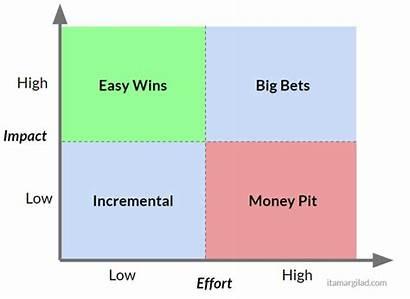 Effort Impact Matrix Prioritization Solution Why Medium