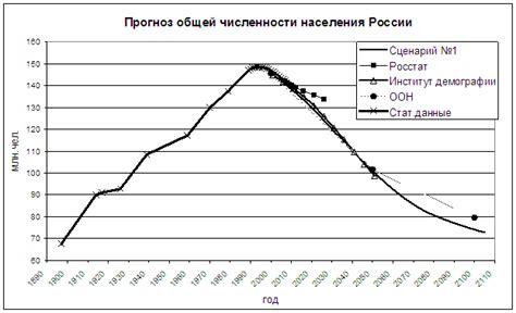 график пенсионного возраста женщин в казахстане