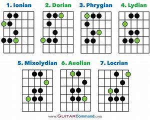 Guitar Modes Tab  Notation  U0026 Fretboard Diagrams