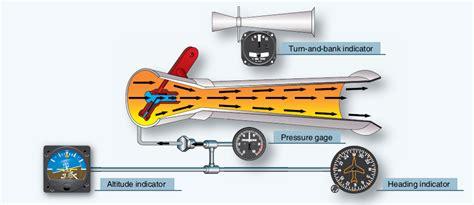 Aircraft Venturi Vacuum System Diagram. Venturi. Auto