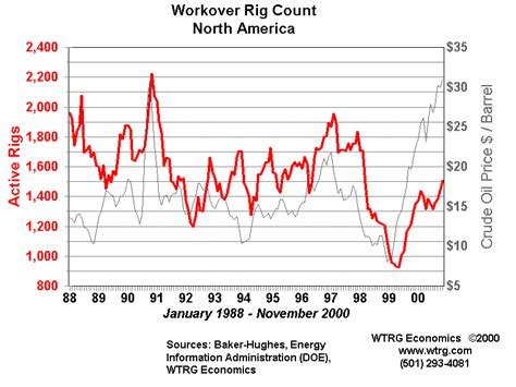 Workover Rig Count