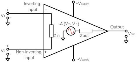 What Operational Amplifier Amp Basics