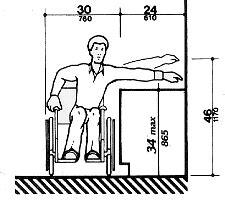 Minimum Bathroom Counter Depth by Ada Accessibility Guide