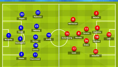 Arsenal Vs Southampton Line Up / Arsenal team news ...