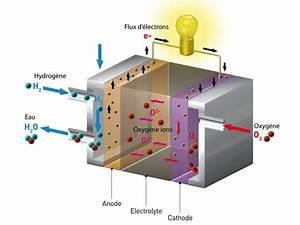 Fonctionnement Pile à Combustible : hydrog ne 5 6 la pile combustible sofc de vaillant energies ~ Medecine-chirurgie-esthetiques.com Avis de Voitures