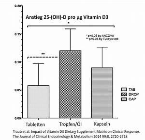 Vitamin D Spiegel Berechnen : vitamin d3 seite 15 nahrungserg nzungsmittel forum f r naturheilkunde alternativmedizin ~ Themetempest.com Abrechnung