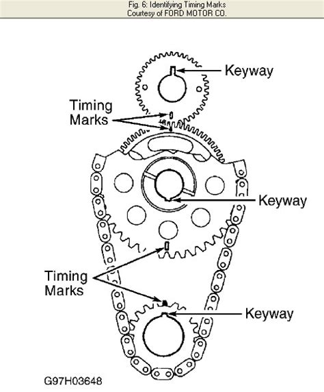 timing marks for ford f150 4 2 liter engine