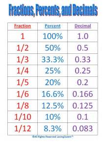 converting fractions to decimals worksheets 443 best images about math fractions decimals percents on math notebooks