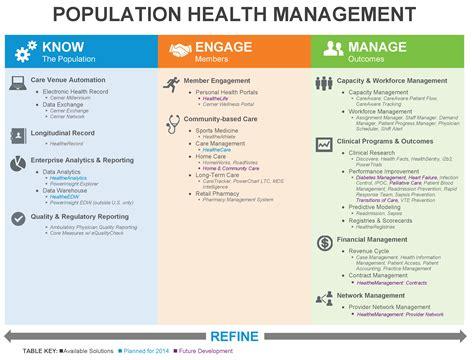 What is Cerner HealtheIntent?