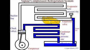 Vapor Compression Refrigeration System Animation Hd