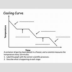 Label The Cooling Curve By Flippertot  Teaching Resources