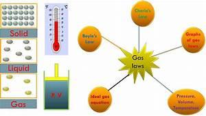 The Gas Laws  Definition  Formula  U0026 Examples  U2013 Studiousguy