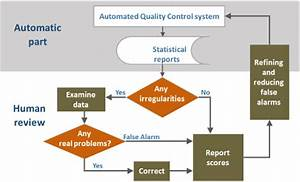 Automated Quality Control System A Flow Chart   Color