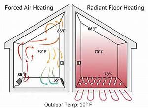 The Buzz On Radiant Floor Heating