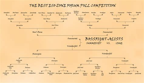 eso zone competition poll standings official