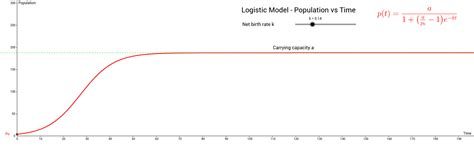 logistic population growth model   harvesting geogebra