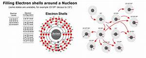 Where U0026 39 S The Electron  Made This Guide To Visualize