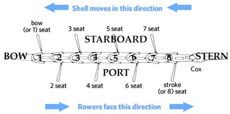 Name The 4 Sides Of A Boat by Rowing Terms Oregon Rowing Unlimited Pdx