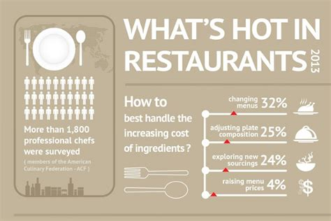 top  restaurant menu trends brandongaillecom