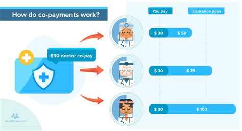 Second, how much you actually pay for health insurance will continue to depend on lots of variables, especially the type of coverage and how much you're willing to pay out of pocket. What's a Copay? Copayments and Your Health Insurance