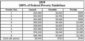 2019 Federal Poverty Level Chart Federal Poverty Guidelines Accesshealth Horry