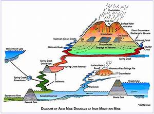 Environmental Effects Of Mining Iron Mountain