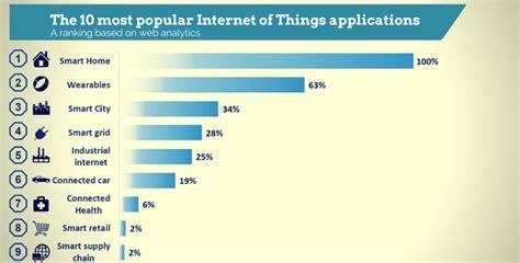 popular internet   applications