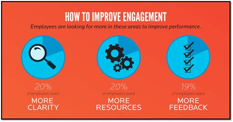 Improving Engagement  Infographic Trust, Leadership And Employee Engagement