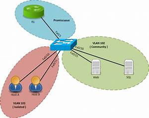 Introduction To Private Vlans